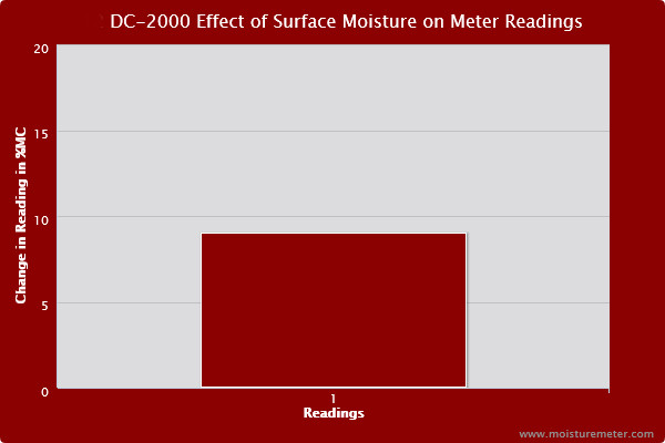 Bar chart showing that surface moisture caused the DC-2000 meter to post readings nearly 10% higher than the baseline.