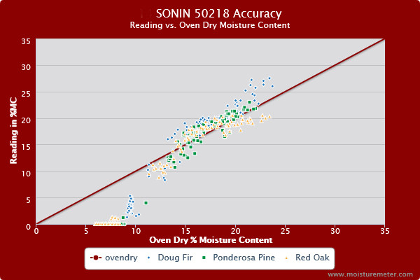 Splatter chart showing the Sonin 50218 wood moisture meter provides reasonably accurate readings from 12% to 22% MC