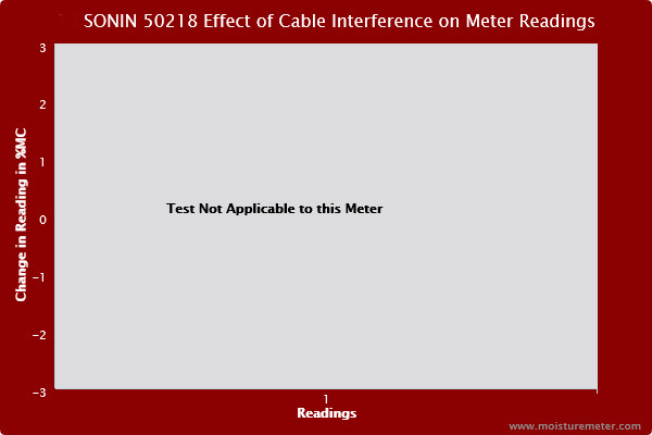 Sonin 50218 Cable Interference