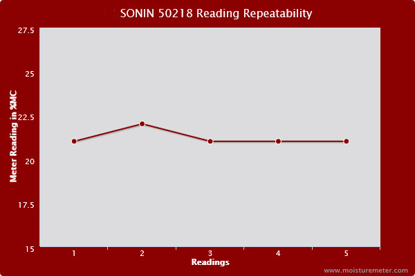 Line chart showing the readings of the Sonin 50218 wood moisture meter were not entirely repeatable
