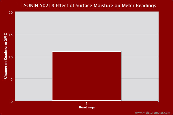 Bar chart showing surface moisture caused the Sonin 50218 meter to post readings over 10% higher than the baseline.