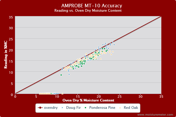 Splatter chart showing the Amprobe MT-10 meter provided reasonably accurate readings above 12% MC.