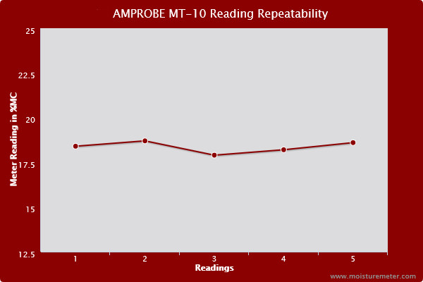 Line chart showing the readings of the Amprobe MT-10 weren't entirely repeatable, showing a small amount of tendency to vary.