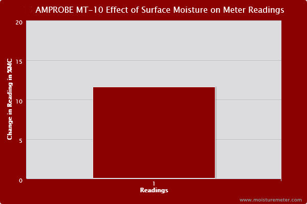 Bar chart showing the surface moisture caused the Amprobe MT-10 Surface Moisture meter to post questionable readings