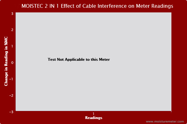 Blank chart stating that the cable interference test isn't applicable to the Moistec 2 in 1 wood moisture meter