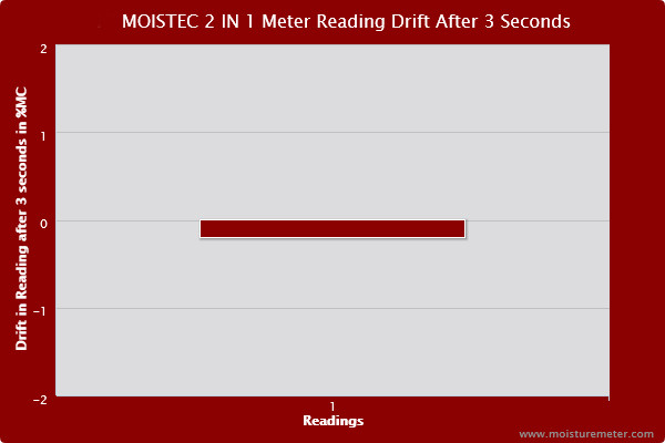 Bar chart showing the Moistec 2 in 1 moisture meter showed some drift with slightly lower readings after 3 seconds