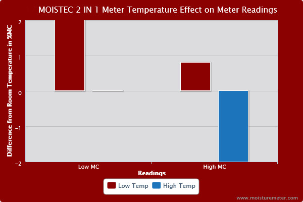 Bar chart showing meter temperature had a significant effect on the Moistec 2 in 1 Meter's MC readings