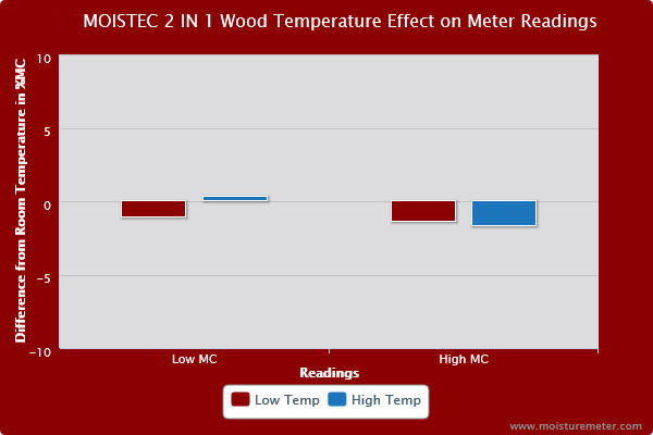 Bar chart showing wood temperature affected the Moistec 2 in 1 moisture meter readings