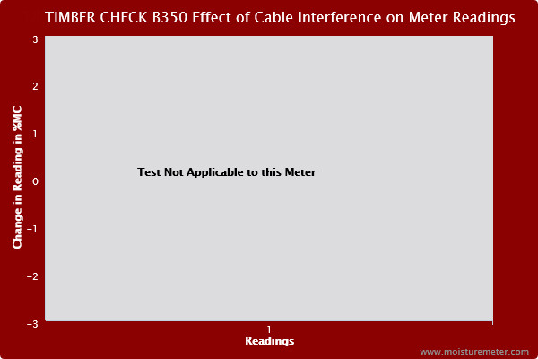 Blank chart stating that the cable interference test isn't applicable to the Timber Check B350 moisture meter
