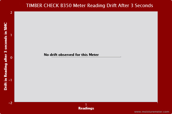 Bar chart showing readings for the Timber Check B350 meter showed no tendency to drift after 3 seconds.