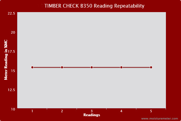 Line chart showing the readings of the Timber Check B350 meter were entirely repeatable, showing no tendency to vary