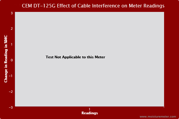 Blank chart stating that the cable interference test isn't applicable to the CEM DT-125G wood moisture meter