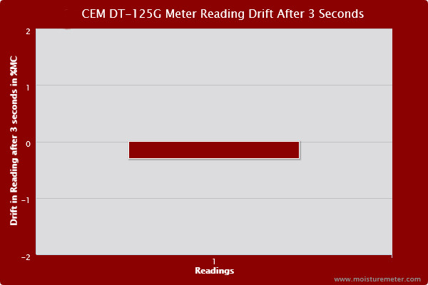 Bar chart showing that readings for the CEM DT-125G pin-style moisture meter showed some tendency to drift