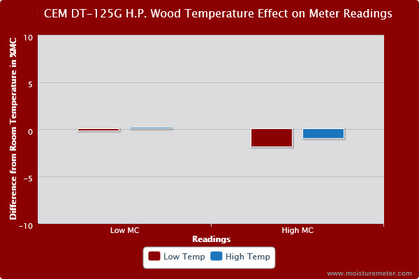 CEM DT-125G with Slide Hammer Wood Temperature