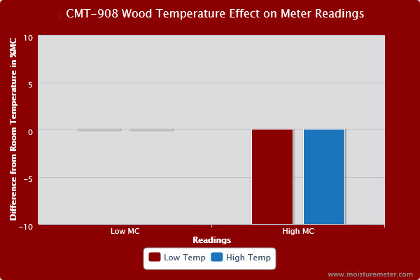 Bar chart showing the Electrophysics CMT-908 pinless moisture meter readings were affected by wood temperature