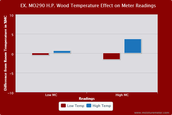 Bar chart showing effect of meter temperature on meter readings