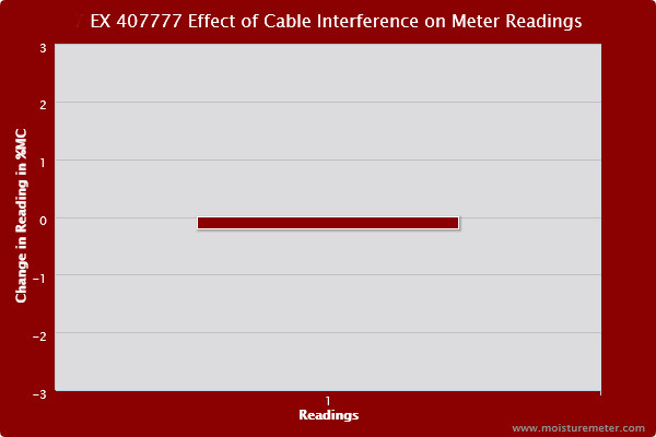 Bar chart showing testing of the Extech 40777 indicated very little cable interference when using the cable accessory.
