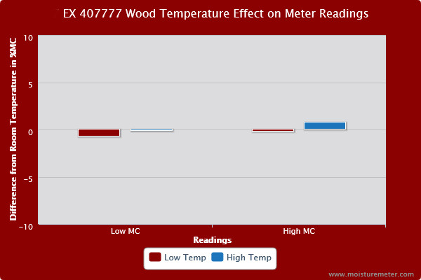 Extech 407777 Wood Temperature