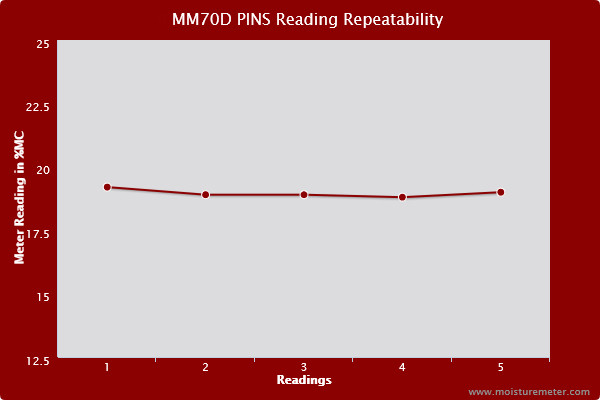 Line chart showing that the General MM70D moisture meter readings were mostly repeatable