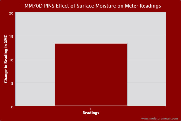 Bar chart showing the General MM70D Meter posted high readings where there was surface moisture