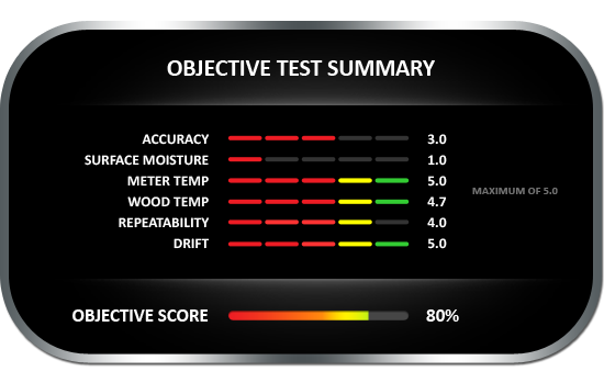 Objective test summary results for the Amprobe MT-10 pin-style wood moisture meter, achieving objective score of 80%