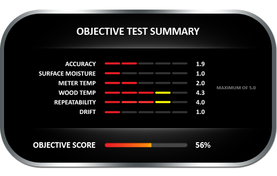 Objective test summary results for the CEM DT-125G Pin-Style wood moisture meter, achieving objective score of 56%