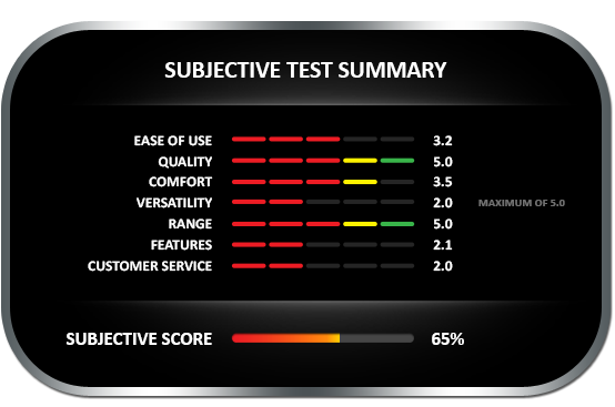 Subjective test summary results for the CEM DT-125G with hammer probe, earning a subjective score of 65%
