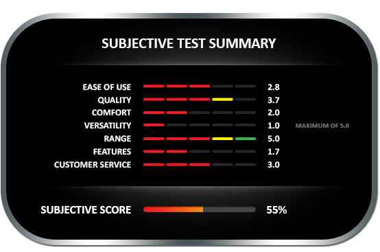 Subjective test summary results for the Moisture Register DC-2000 meter, earning a subjective score of 55%