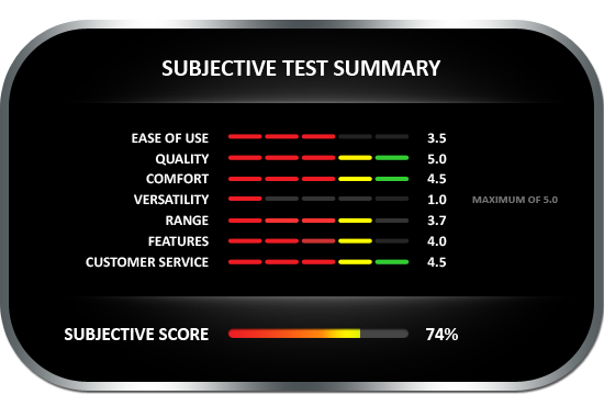 Subjective test summary results for the Delmhorst BD-2100 Slide Hammer, earning a subjective score of 74%