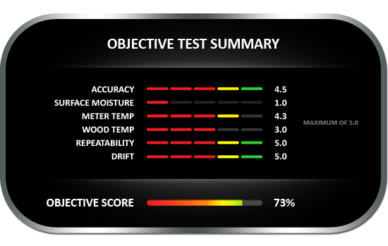 Objective test summary results for the Delmhorst J-4 Pin Analog wood moisture meter, achieving objective score of 73%
