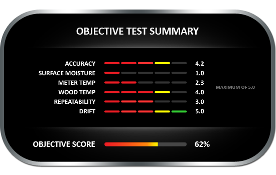 Objective test summary results for the Electrophysics CMT-908 Pin-Style wood moisture meter, achieving objective score of 62%