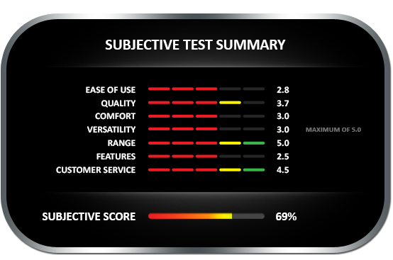 Subjective test summary results for the Electrophysics CMT-908 wood moisture meter, achieving a subjective score of 65%