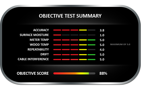 Objective test summary results for the Extech 40777 wood moisture meter, achieving objective score of 88%