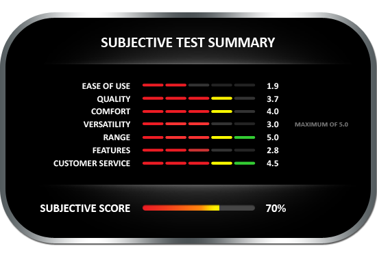 Subjective test summary results for the Extech MO290 Meter with Hammer Probe, earning a subjective score of 70%