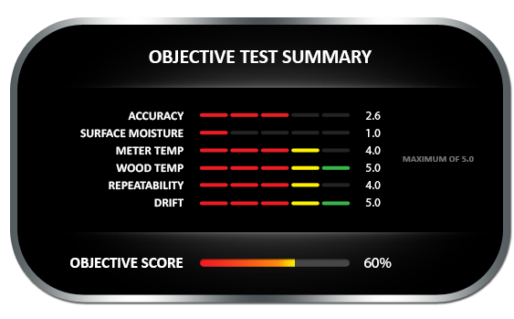 Objective test summary results for the Extech MO280 pinless moisture meter, achieving objective score of 60%