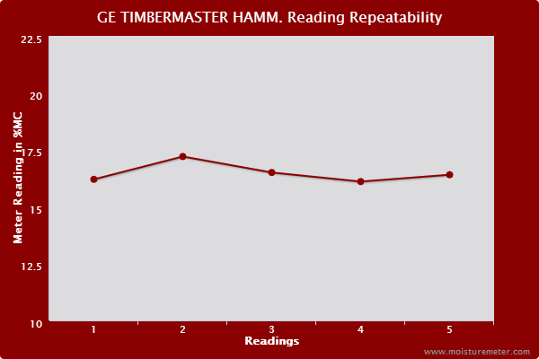 Line chart showing reading repeatability results for the Protimeter Timbermaster Hammer Electrode