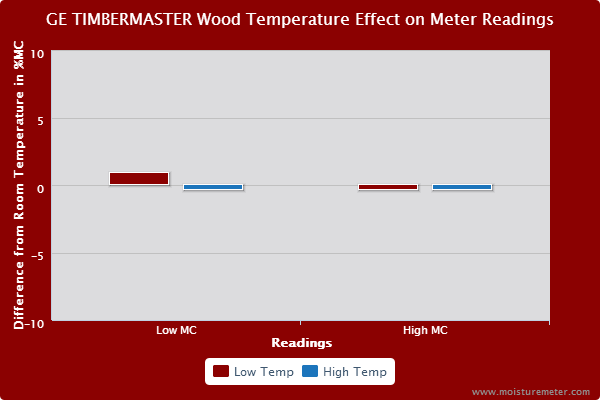 Bar chart showing that wood temperature had only a slight effect the GE Timbermaster Wood Moisture Meter's readings