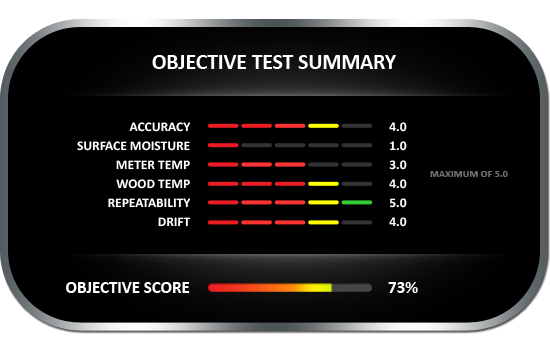 Objective test summary results for the General MM70D wood moisture meter, achieving objective score of 73%