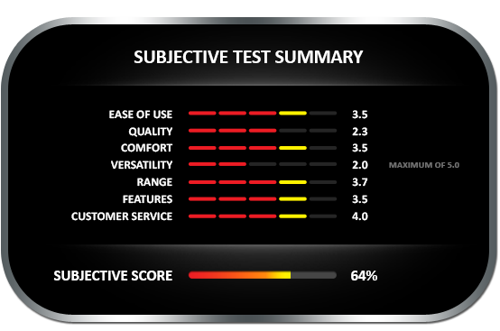 Subjective test summary results for the General MM70D meter, earning a subjective score of 64%
