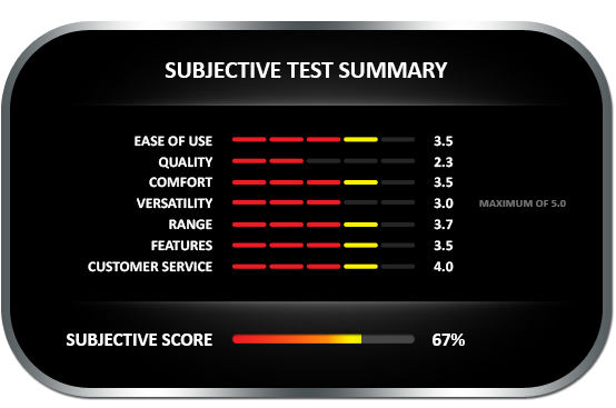 Subjective test summary results for the General MM70D Moisture Meter Push Probe, earning a subjective score of 67%