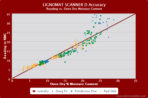 Splatter chart showing readings with the Lignomat Scanner D meter were fairly accurate from 5% to 15% MC