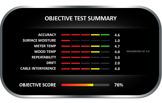Objective test summary results for the Lignomat VersaTec Hammer, achieving objective score of 76%