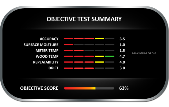 Objective test summary results for the Moistec 2 in 1 wood moisture meter, achieving objective score of 63%