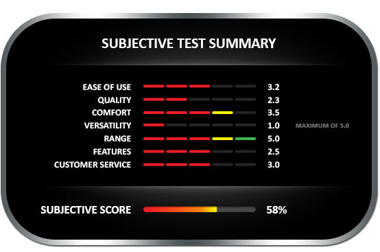 Subjective test summary results for the Moistec 2-in-1 Moisture Meter, earning a subjective score of 58%