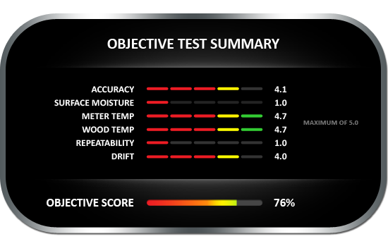 Objective test summary results for the Protimeter Timbermaster moisture meter, achieving objective score of 76%