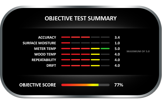 Testo 606-1 Objective Test Summary