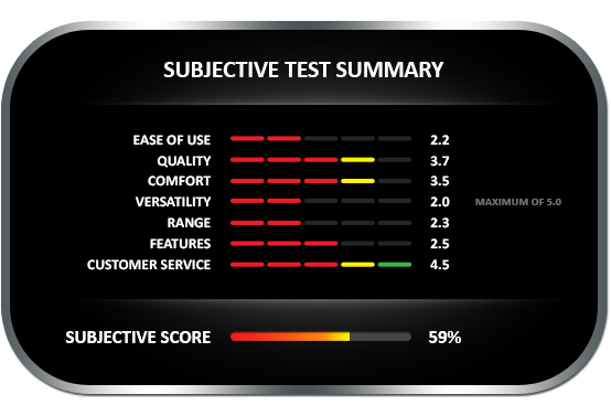 Subjective test summary results for the Testo 606-1 moisture meter, earning a subjective score of 59%