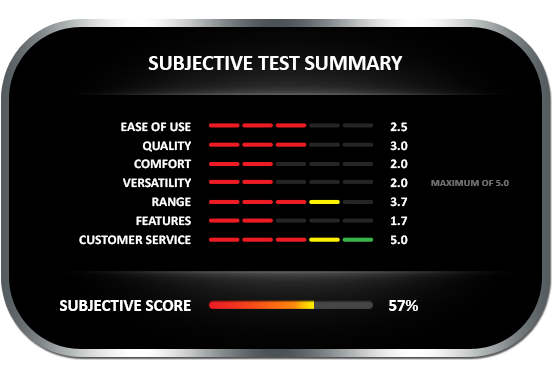 Subjective test summary results for the Timber Check B350 moisture meter, earning a subjective score of 65%