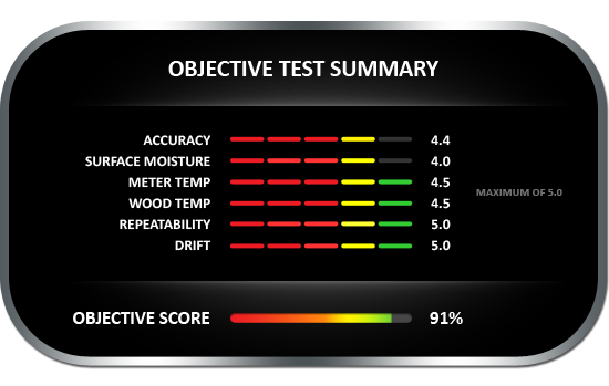 Objective test summary results for the Wagner Meters MMC205 Shopline pinless wood moisture meter, achieving objective score of 91%