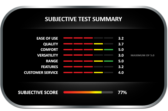 Subjective test summary results for the General MMH800 moisture meter, earning a subjective score of 77%